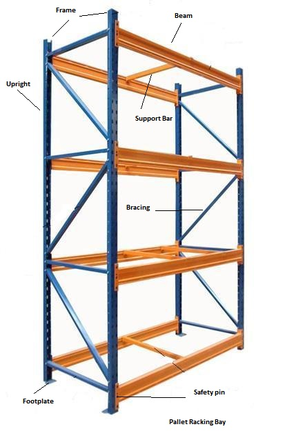 pallet-racking-explained-2